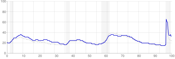 New York monthly unemployment rate chart from 1990 to April 2021